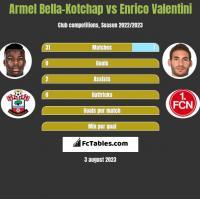 Armel Bella-Kotchap vs Enrico Valentini h2h player stats