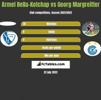 Armel Bella-Kotchap vs Georg Margreitter h2h player stats