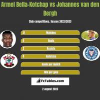 Armel Bella-Kotchap vs Johannes van den Bergh h2h player stats