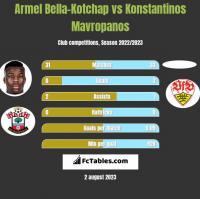 Armel Bella-Kotchap vs Konstantinos Mavropanos h2h player stats