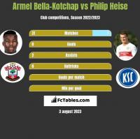 Armel Bella-Kotchap vs Philip Heise h2h player stats