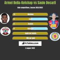 Armel Bella-Kotchap vs Saulo Decarli h2h player stats