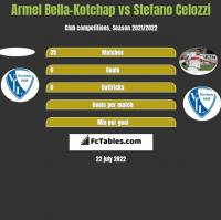 Armel Bella-Kotchap vs Stefano Celozzi h2h player stats