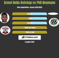 Armel Bella-Kotchap vs Phil Neumann h2h player stats