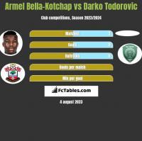 Armel Bella-Kotchap vs Darko Todorovic h2h player stats
