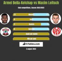 Armel Bella-Kotchap vs Maxim Leitsch h2h player stats
