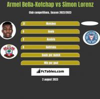 Armel Bella-Kotchap vs Simon Lorenz h2h player stats