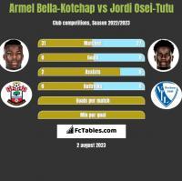 Armel Bella-Kotchap vs Jordi Osei-Tutu h2h player stats