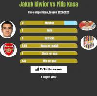 Jakub Kiwior vs Filip Kasa h2h player stats