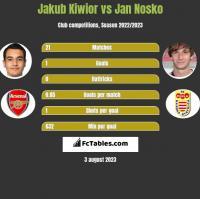 Jakub Kiwior vs Jan Nosko h2h player stats