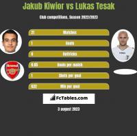 Jakub Kiwior vs Lukas Tesak h2h player stats