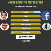 Jakub Kiwior vs Martin Kralik h2h player stats