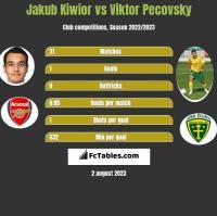 Jakub Kiwior vs Viktor Pecovsky h2h player stats