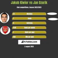 Jakub Kiwior vs Jan Dzurik h2h player stats