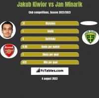 Jakub Kiwior vs Jan Minarik h2h player stats