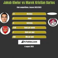 Jakub Kiwior vs Marek Kristian Bartos h2h player stats