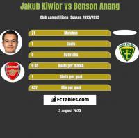 Jakub Kiwior vs Benson Anang h2h player stats