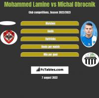 Mohammed Lamine vs Michal Obrocnik h2h player stats