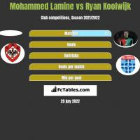 Mohammed Lamine vs Ryan Koolwijk h2h player stats
