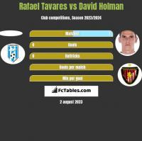 Rafael Tavares vs David Holman h2h player stats
