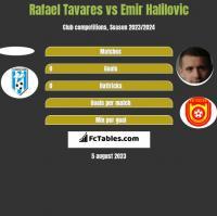 Rafael Tavares vs Emir Halilovic h2h player stats