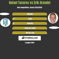 Rafael Tavares vs Erik Grendel h2h player stats