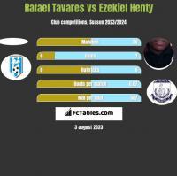 Rafael Tavares vs Ezekiel Henty h2h player stats