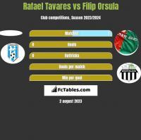 Rafael Tavares vs Filip Orsula h2h player stats