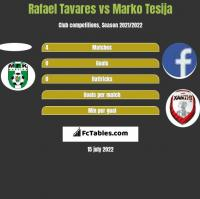 Rafael Tavares vs Marko Tesija h2h player stats