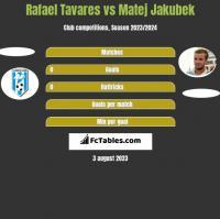Rafael Tavares vs Matej Jakubek h2h player stats
