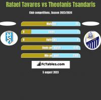 Rafael Tavares vs Theofanis Tsandaris h2h player stats