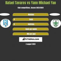 Rafael Tavares vs Yann Michael Yao h2h player stats