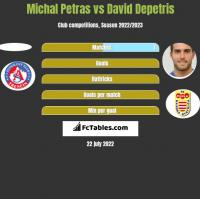 Michal Petras vs David Depetris h2h player stats
