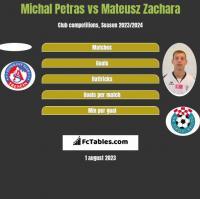 Michal Petras vs Mateusz Zachara h2h player stats