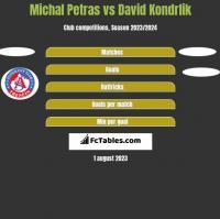 Michal Petras vs David Kondrlik h2h player stats