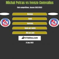 Michal Petras vs Ivenzo Comvalius h2h player stats