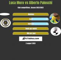 Luca Moro vs Alberto Paloschi h2h player stats
