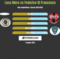 Luca Moro vs Federico Di Francesco h2h player stats