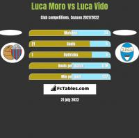 Luca Moro vs Luca Vido h2h player stats