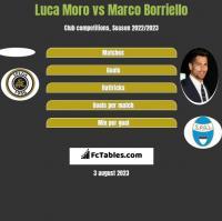 Luca Moro vs Marco Borriello h2h player stats