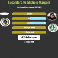 Luca Moro vs Michele Marconi h2h player stats