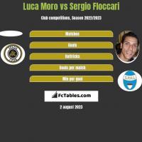 Luca Moro vs Sergio Floccari h2h player stats