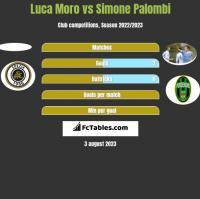 Luca Moro vs Simone Palombi h2h player stats