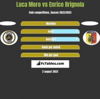 Luca Moro vs Enrico Brignola h2h player stats