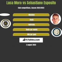 Luca Moro vs Sebastiano Esposito h2h player stats