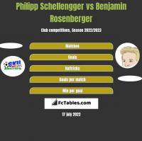 Philipp Schellengger vs Benjamin Rosenberger h2h player stats