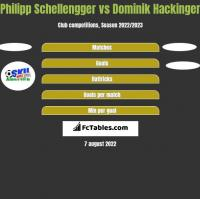 Philipp Schellengger vs Dominik Hackinger h2h player stats