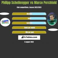 Philipp Schellengger vs Marco Perchtold h2h player stats