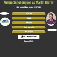 Philipp Schellengger vs Martin Harrer h2h player stats