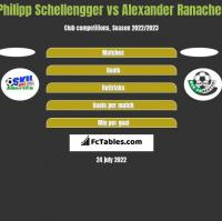 Philipp Schellengger vs Alexander Ranacher h2h player stats